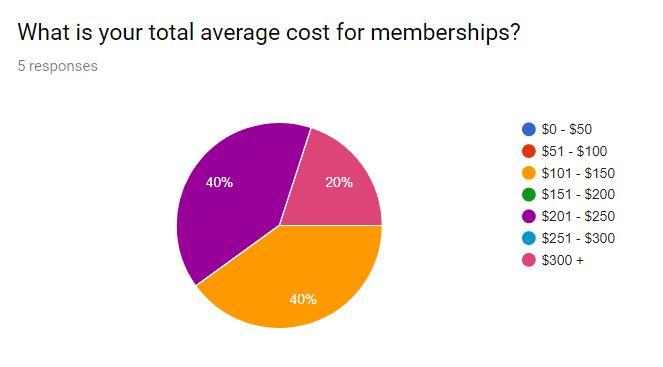 membership cost