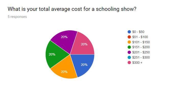 schoolinig show